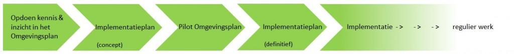 implementatiefiguur_Buro SRO